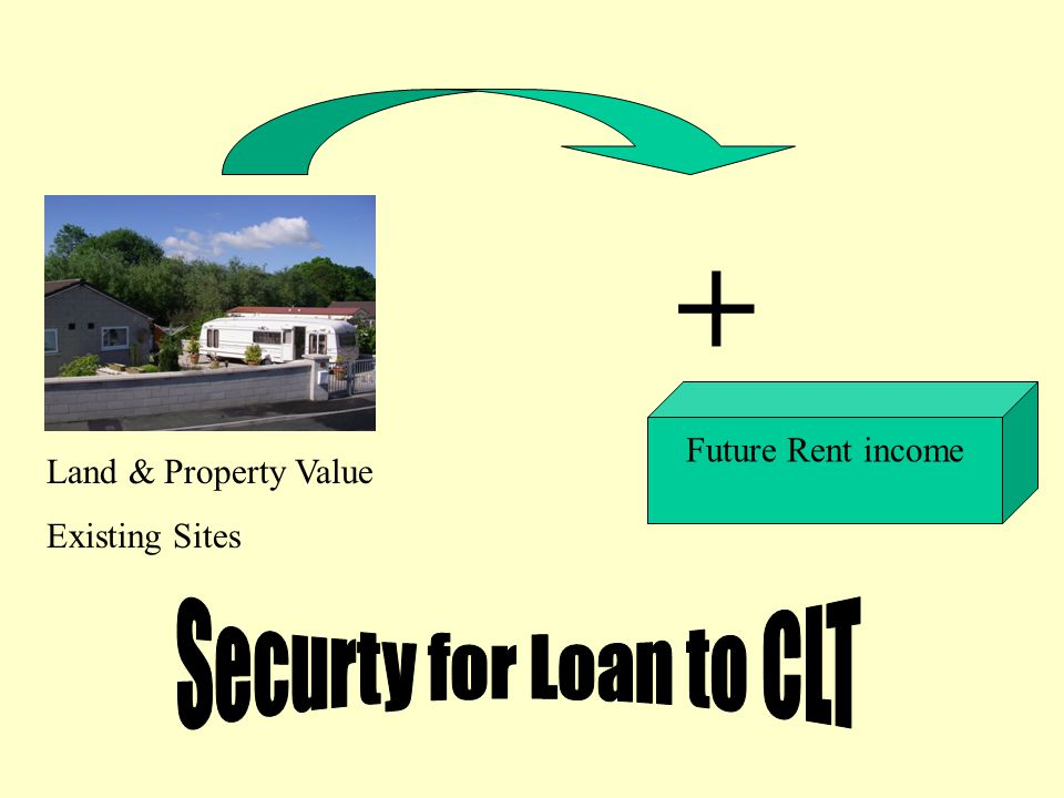 Land & Property Value Existing Sites + Future Rent income