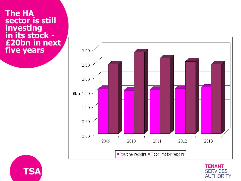 The HA sector is still investing in its stock - £20bn in next five years
