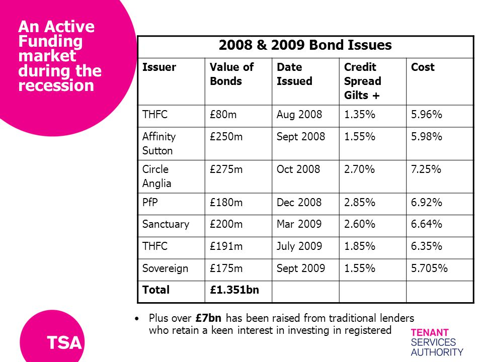 2008 & 2009 Bond Issues Issuer Value of Bonds Date Issued Credit Spread Gilts + Cost THFC£80mAug 20081.35%5.96% Affinity Sutton £250mSept 20081.55%5.9