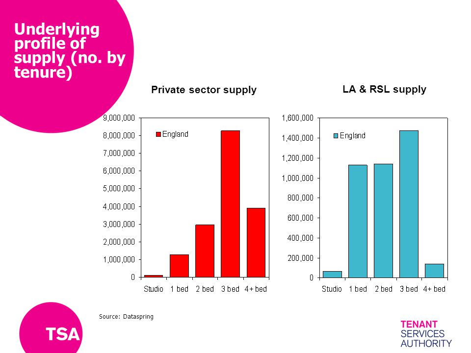 Underlying profile of supply (no. by tenure) Private sector supply LA & RSL supply Source: Dataspring