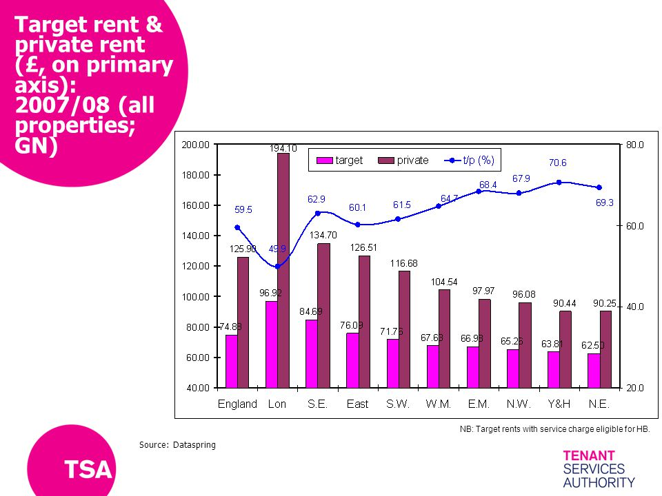 Target rent & private rent (£, on primary axis): 2007/08 (all properties; GN) NB: Target rents with service charge eligible for HB.