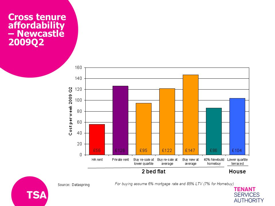 Cross tenure affordability – Newcastle 2009Q2 2 bed flat House For buying assume 6% mortgage rate and 85% LTV (7% for Homebuy) Source: Dataspring
