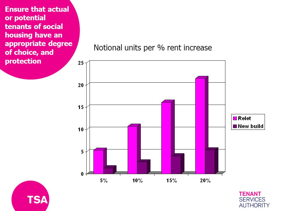 Ensure that actual or potential tenants of social housing have an appropriate degree of choice, and protection Notional units per % rent increase