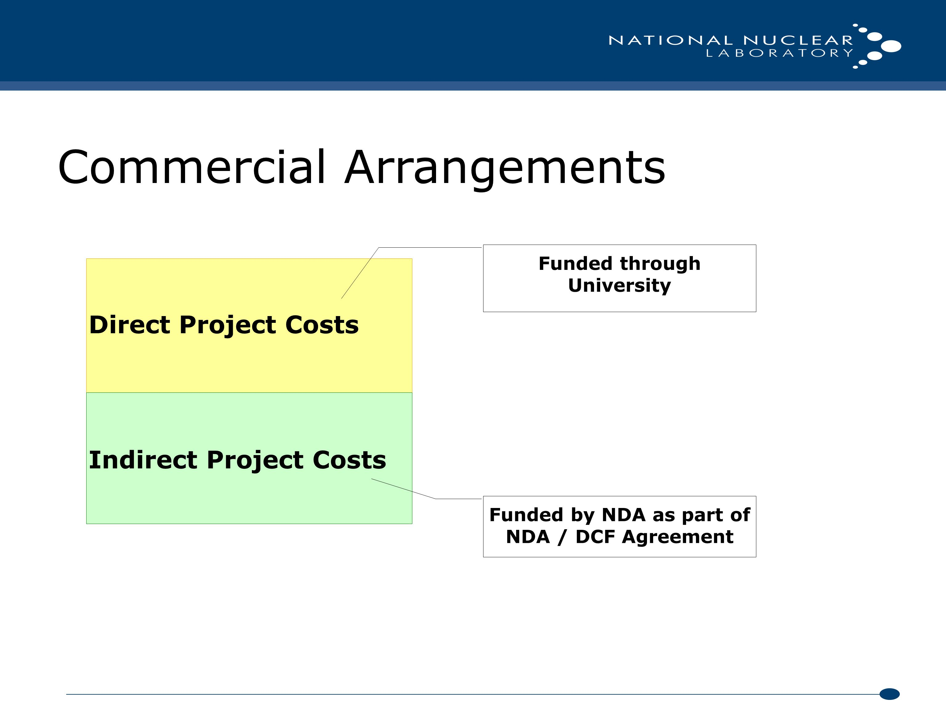 Commercial Arrangements Direct Project Costs Indirect Project Costs Funded through University Funded by NDA as part of NDA / DCF Agreement