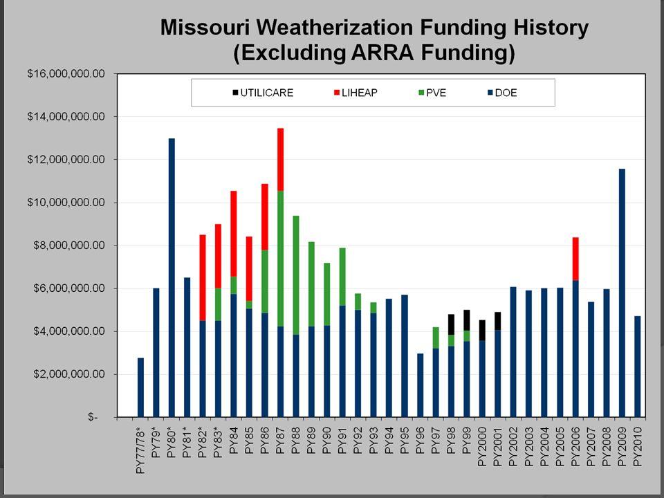 Percent of LIHEAP Funding Designated for Weatherization Services (Source: LIHEAP Clearinghouse) StateFY Percent of LIHEAP Funds for Weatherization Arkansas201115% Iowa201115% Illinois201115% Kansas201115% Colorado201115% Missouri20110% Nebraska201111% Oklahoma20112% Texas201115%