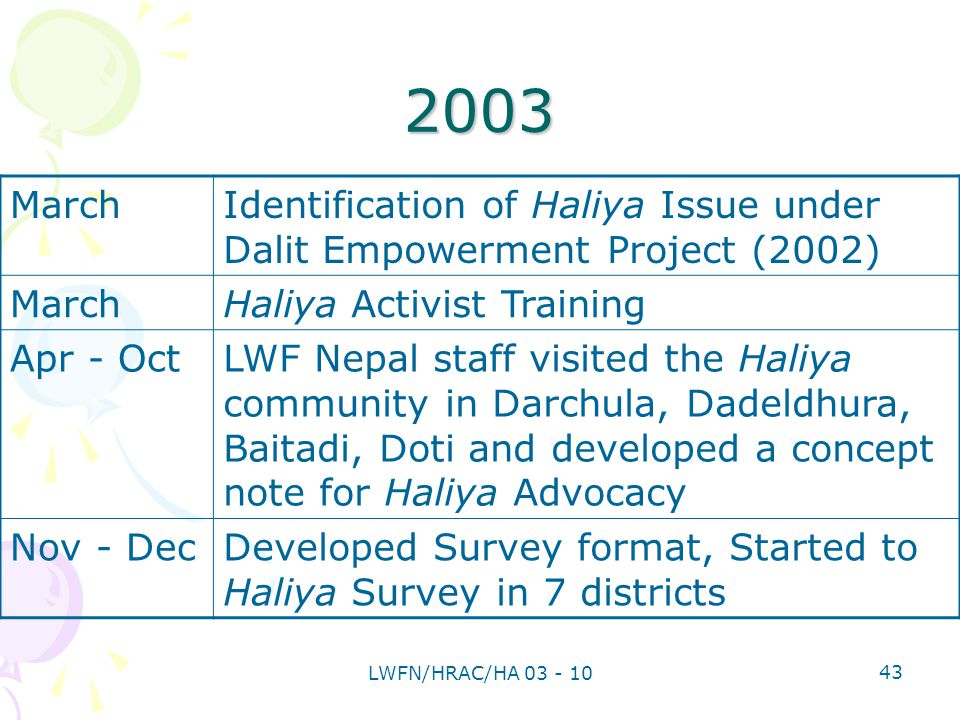 2003 MarchIdentification of Haliya Issue under Dalit Empowerment Project (2002) MarchHaliya Activist Training Apr - OctLWF Nepal staff visited the Haliya community in Darchula, Dadeldhura, Baitadi, Doti and developed a concept note for Haliya Advocacy Nov - DecDeveloped Survey format, Started to Haliya Survey in 7 districts 43 LWFN/HRAC/HA 03 - 10