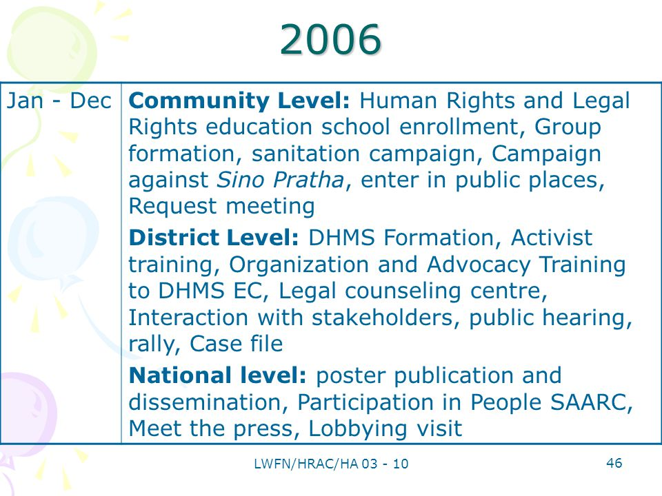 Jan - DecCommunity Level: Human Rights and Legal Rights education school enrollment, Group formation, sanitation campaign, Campaign against Sino Pratha, enter in public places, Request meeting District Level: DHMS Formation, Activist training, Organization and Advocacy Training to DHMS EC, Legal counseling centre, Interaction with stakeholders, public hearing, rally, Case file National level: poster publication and dissemination, Participation in People SAARC, Meet the press, Lobbying visit 2006 46 LWFN/HRAC/HA 03 - 10