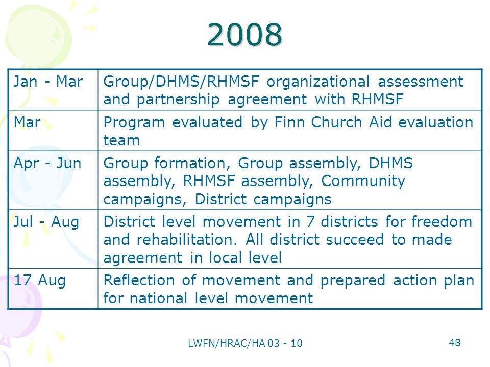 Jan - MarGroup/DHMS/RHMSF organizational assessment and partnership agreement with RHMSF MarProgram evaluated by Finn Church Aid evaluation team Apr - JunGroup formation, Group assembly, DHMS assembly, RHMSF assembly, Community campaigns, District campaigns Jul - AugDistrict level movement in 7 districts for freedom and rehabilitation.
