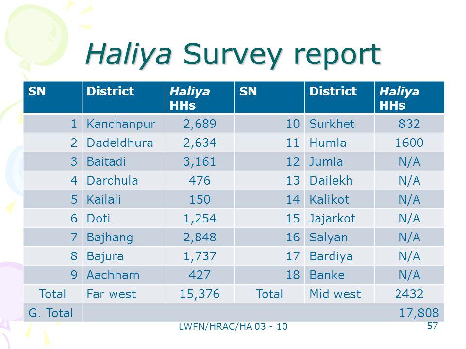 Haliya Survey report SNDistrictHaliya HHs SNDistrictHaliya HHs 1Kanchanpur2,68910Surkhet832 2Dadeldhura2,63411Humla1600 3Baitadi3,16112JumlaN/A 4Darchula47613DailekhN/A 5Kailali15014KalikotN/A 6Doti1,25415JajarkotN/A 7Bajhang2,84816SalyanN/A 8Bajura1,73717BardiyaN/A 9Aachham42718BankeN/A TotalFar west15,376TotalMid west2432 G.