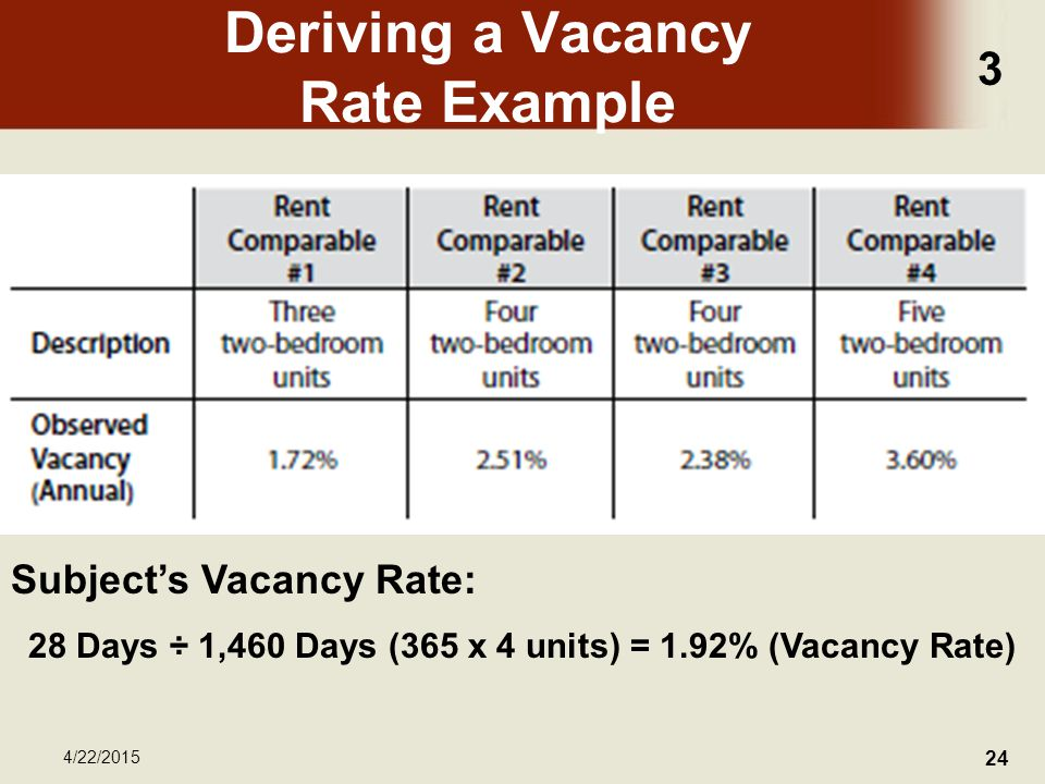 3 4/22/2015 24 Deriving a Vacancy Rate Example Subject's Vacancy Rate: 28 Days ÷ 1,460 Days (365 x 4 units) = 1.92% (Vacancy Rate)