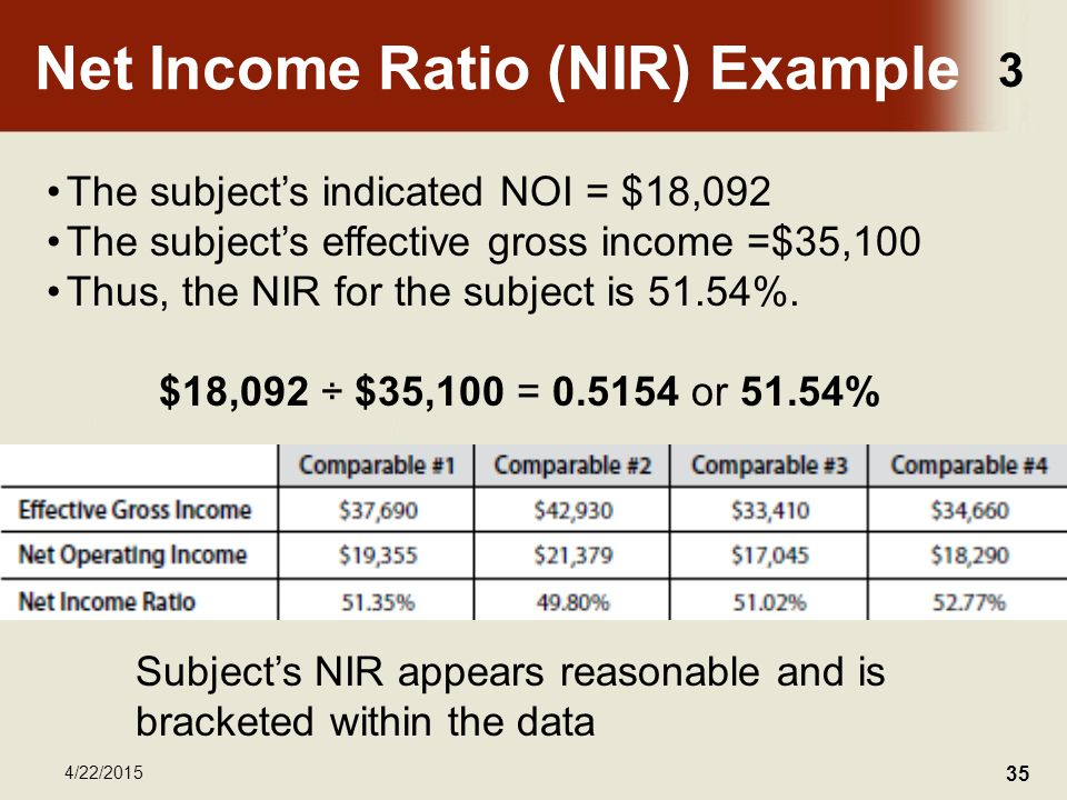 3 4/22/2015 35 Net Income Ratio (NIR) Example The subject's indicated NOI = $18,092 The subject's effective gross income =$35,100 Thus, the NIR for the subject is 51.54%.