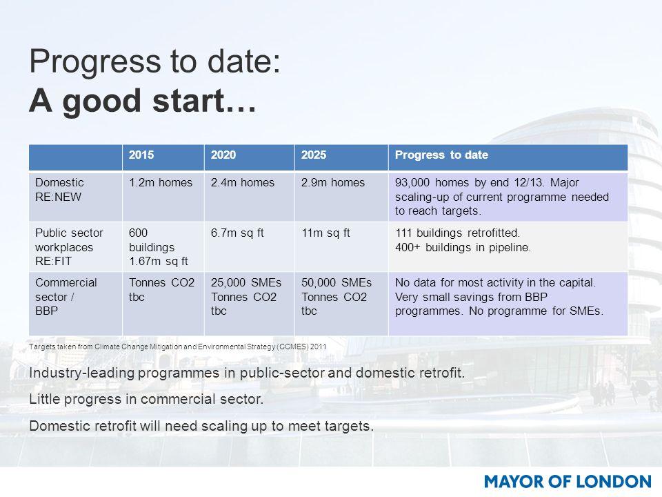 Progress to date: A good start… 201520202025Progress to date Domestic RE:NEW 1.2m homes2.4m homes2.9m homes93,000 homes by end 12/13.