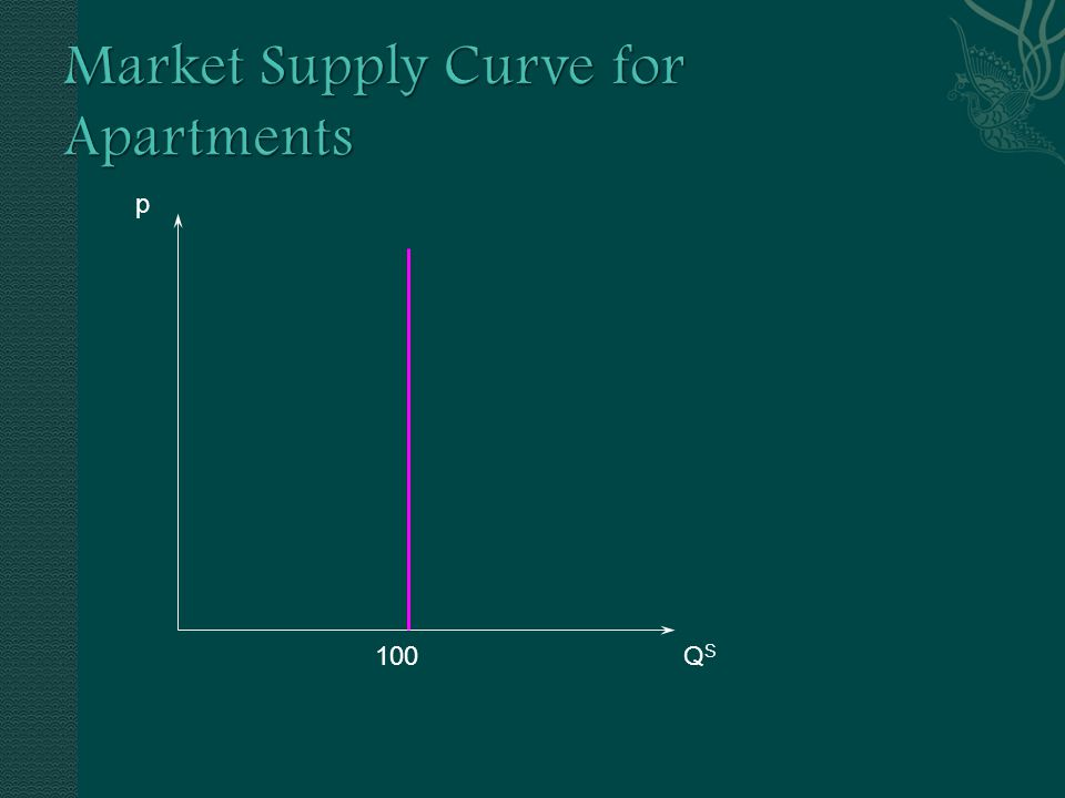  Supply: It takes time to build more apartments, so in the short-run, the quantity available is fixed (at say 100).