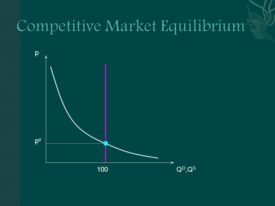  Quantity demanded = quantity available  price will neither rise nor fall  so the market is at a competitive equilibrium.