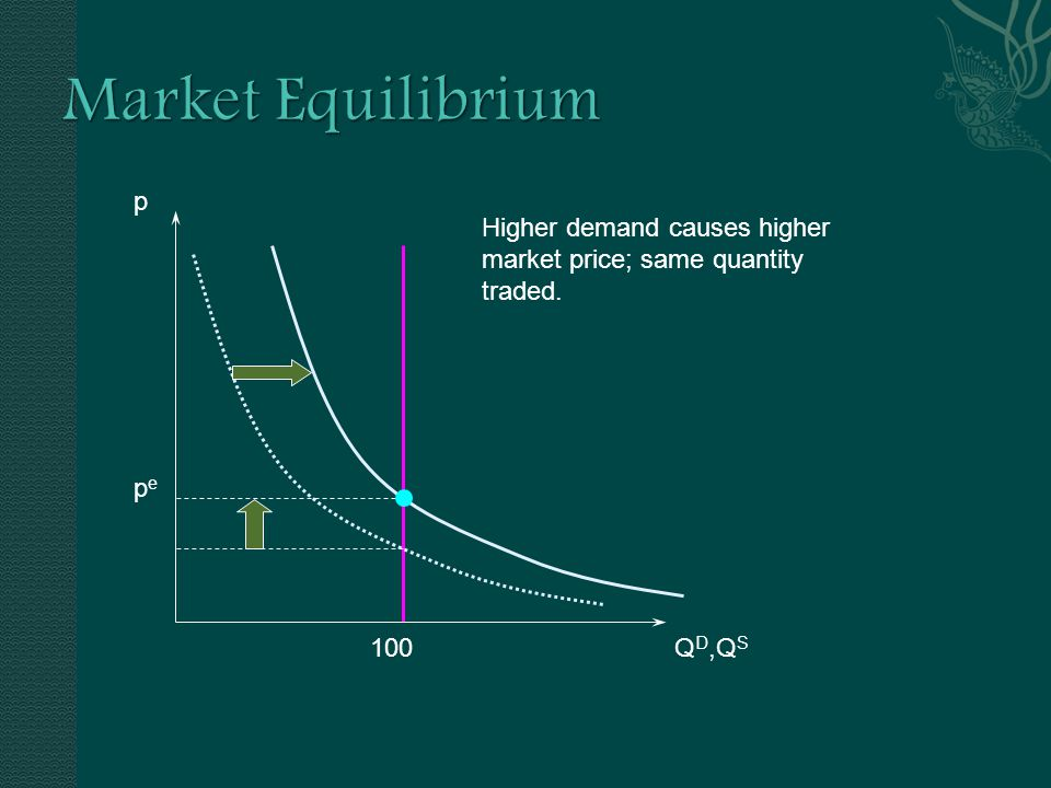 p Q D,Q S pepe 100 Higher demand