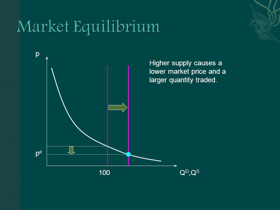 p Q D,Q S 100 Higher supply pepe