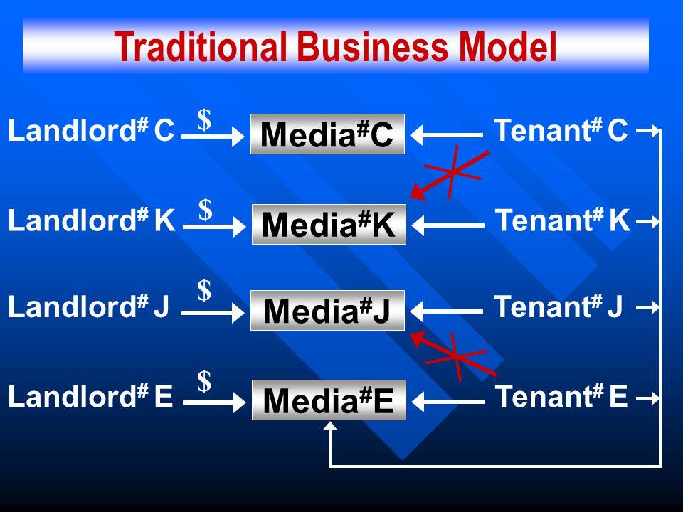 Traditional Business Model Media # C Media # K Media # J Media # E Landlord # C $ Landlord # K $ Landlord # J Landlord # E $ $ Tenant # C Tenant # K T