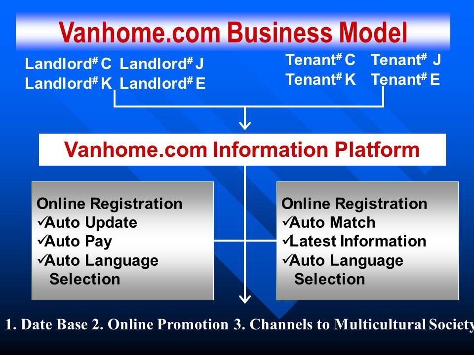 Vanhome.com Business Model Vanhome.com Information Platform Landlord # C Landlord # K Landlord # J Landlord # E Tenant # C Tenant # K Tenant # J Tenan