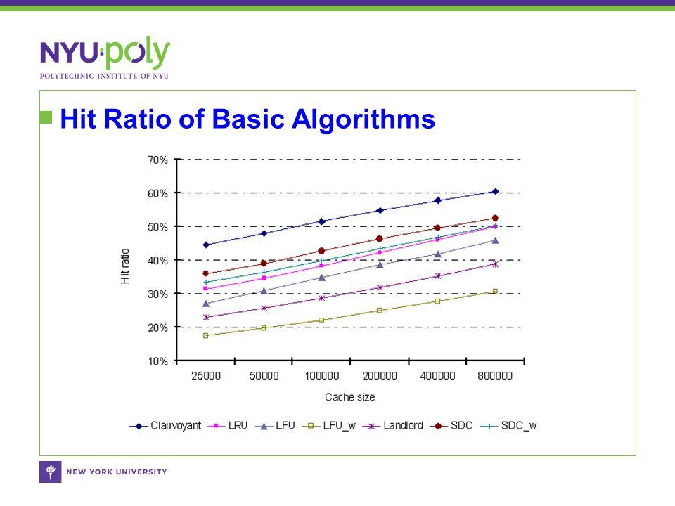 Hit Ratio of Basic Algorithms