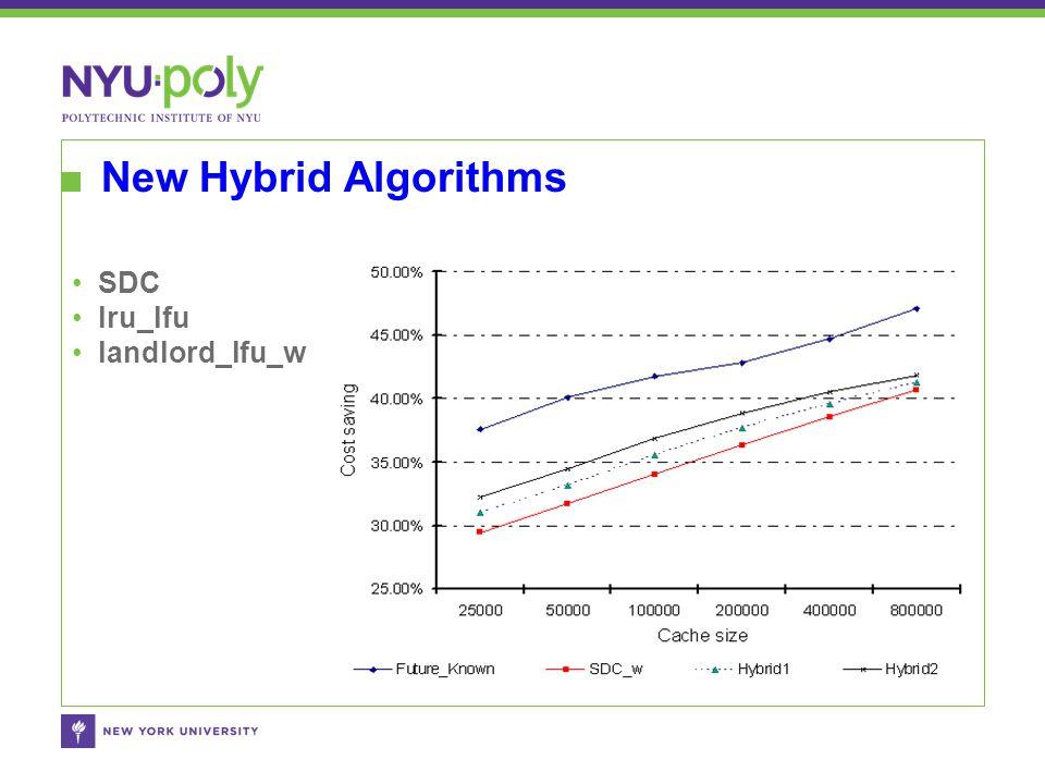 New Hybrid Algorithms SDC lru_lfu landlord_lfu_w