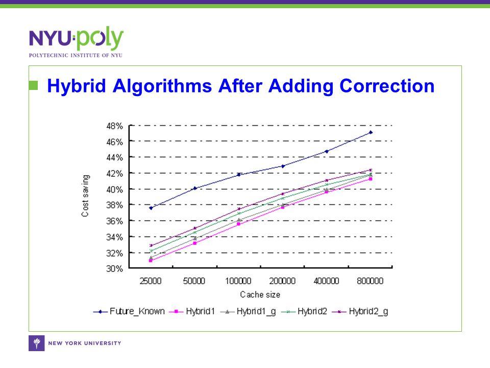 Hybrid Algorithms After Adding Correction
