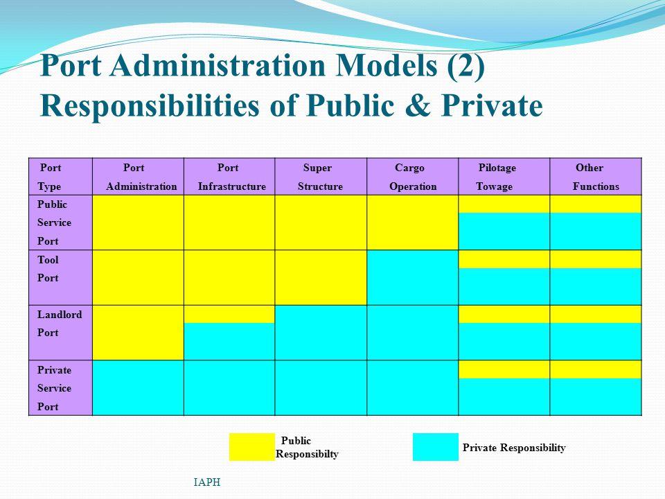 Port Administration Models (2) Responsibilities of Public & Private IAPH Port Super Cargo Pilotage Other Type Administration Infrastructure Structure