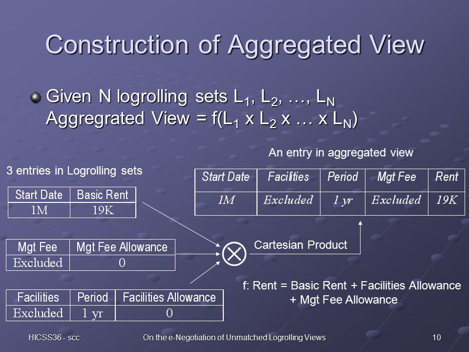 10HICSS36 - sccOn the e-Negotiation of Unmatched Logrolling Views Construction of Aggregated View Given N logrolling sets L 1, L 2, …, L N Aggregrated View = f(L 1 x L 2 x … x L N ) 3 entries in Logrolling sets f: Rent = Basic Rent + Facilities Allowance + Mgt Fee Allowance An entry in aggregated view  Cartesian Product