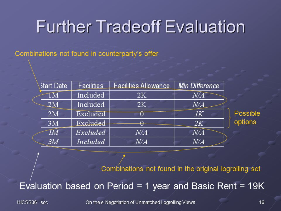 16HICSS36 - sccOn the e-Negotiation of Unmatched Logrolling Views Further Tradeoff Evaluation Combinations not found in the original logrolling set Combinations not found in counterparty's offer Possible options Evaluation based on Period = 1 year and Basic Rent = 19K