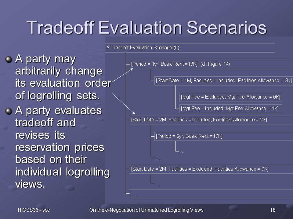 18HICSS36 - sccOn the e-Negotiation of Unmatched Logrolling Views Tradeoff Evaluation Scenarios A party may arbitrarily change its evaluation order of logrolling sets.