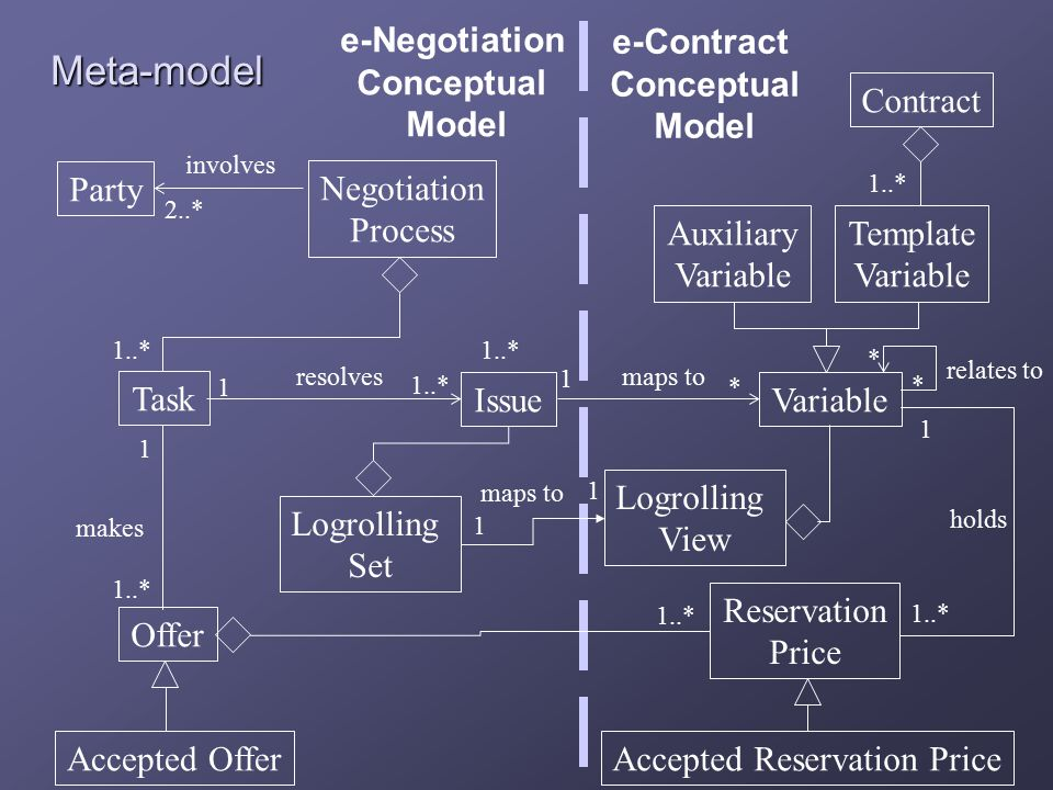 Meta-model Template Variable Party Negotiation Process Accepted Reservation Price Reservation Price makes 1..* holds 1..* * 2..* involves Issue 1 Contract Auxiliary Variable relates to Variable Accepted Offer maps to Offer e-Contract Conceptual Model e-Negotiation Conceptual Model 1 1..* 1 * * resolves 1..* Task 1 Logrolling Set Logrolling View maps to 1 1