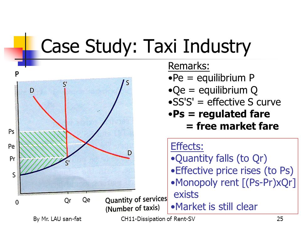 By Mr. LAU san-fatCH11-Dissipation of Rent-SV25 Case Study: Taxi Industry Remarks: Pe = equilibrium P Qe = equilibrium Q SS'S' = effective S curve Ps