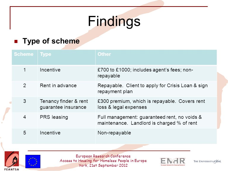 European Research Conference Access to Housing for Homeless People in Europe York, 21st September 2012 Findings Type of scheme SchemeTypeOther 1Incent