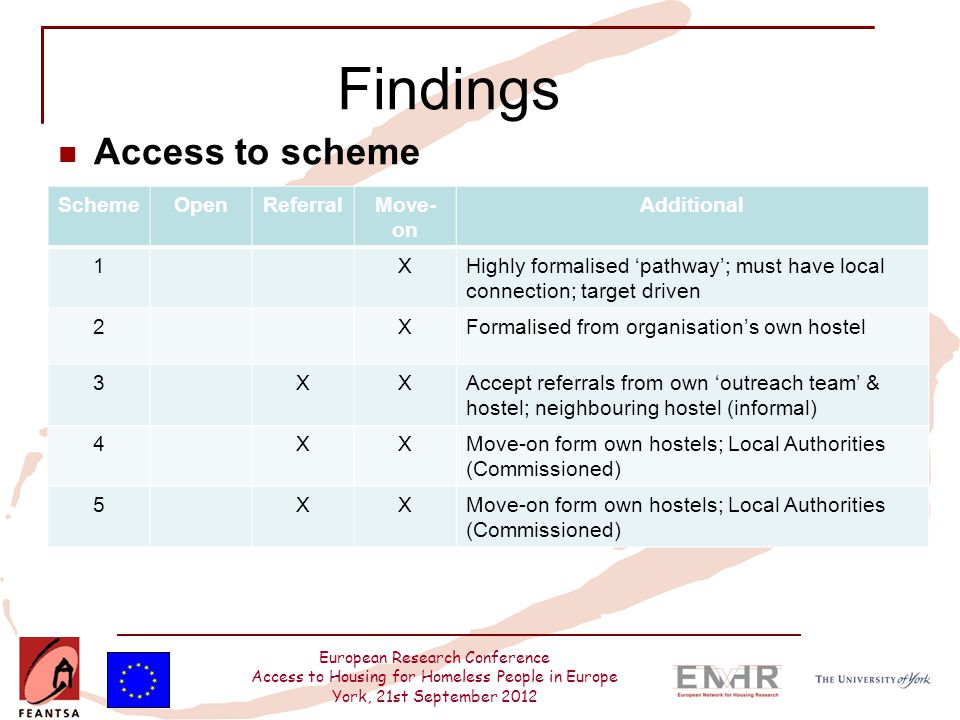 European Research Conference Access to Housing for Homeless People in Europe York, 21st September 2012 Findings Access to scheme SchemeOpenReferralMov