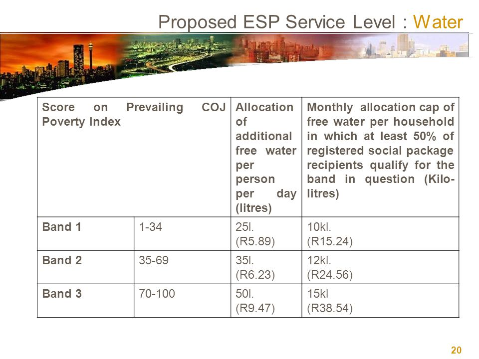 20 Proposed ESP Service Level : Water Score on Prevailing COJ Poverty Index Allocation of additional free water per person per day (litres) Monthly allocation cap of free water per household in which at least 50% of registered social package recipients qualify for the band in question (Kilo- litres) Band 11-3425l.