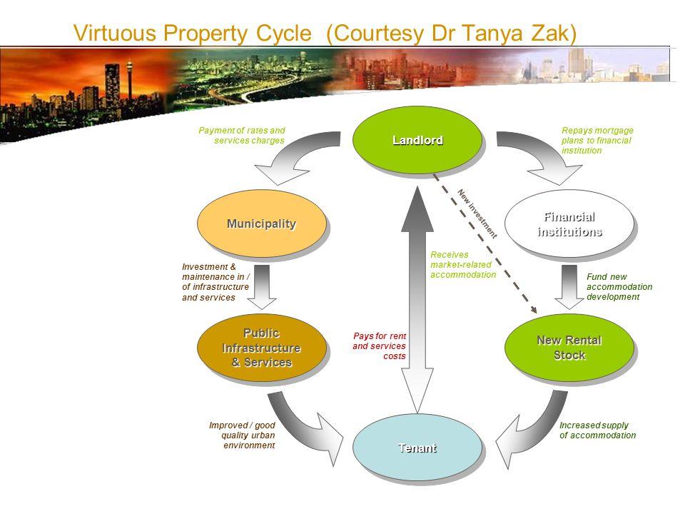 Virtuous Property Cycle (Courtesy Dr Tanya Zak)TenantTenant LandlordLandlord MunicipalityMunicipality Financial institutions Public Infrastructure & S