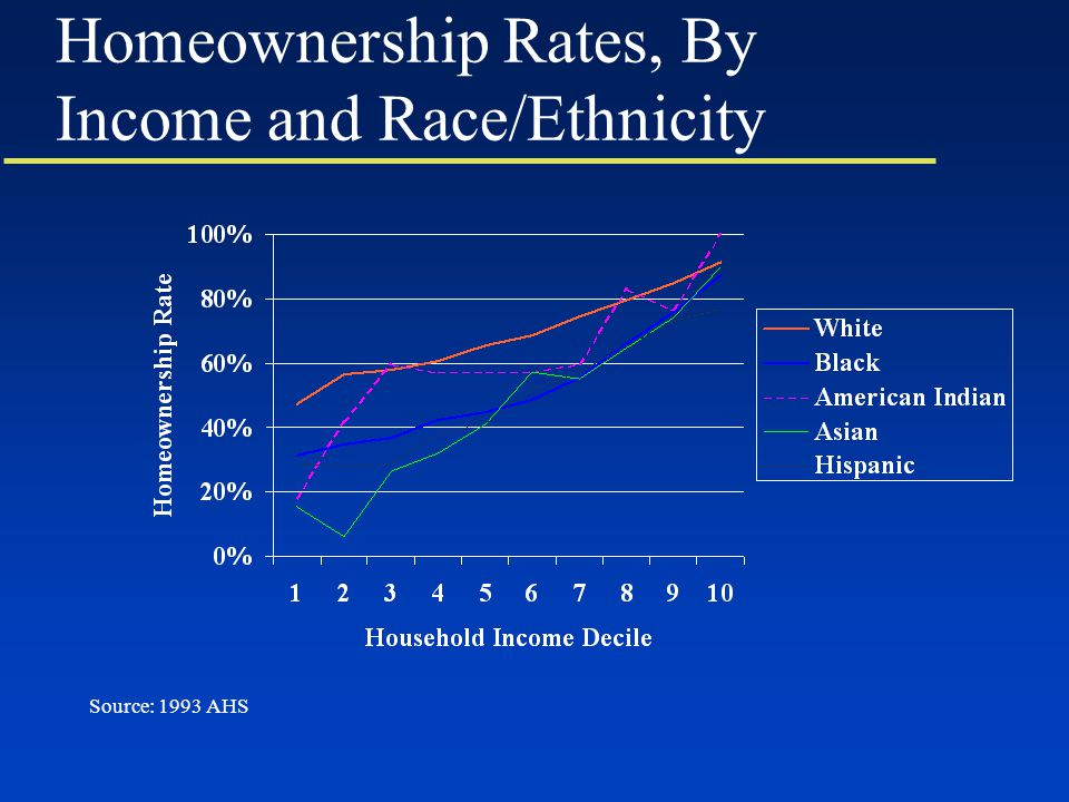 Homeownership Rates, By Income and Race/Ethnicity Source: 1993 AHS