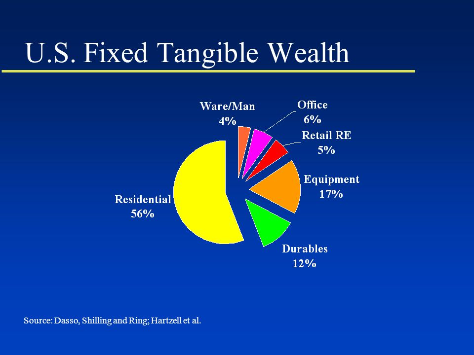 U.S. Fixed Tangible Wealth Source: Dasso, Shilling and Ring; Hartzell et al.