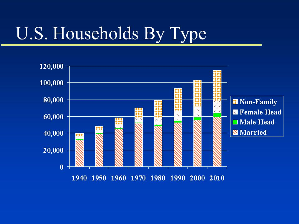 U.S. Households By Type