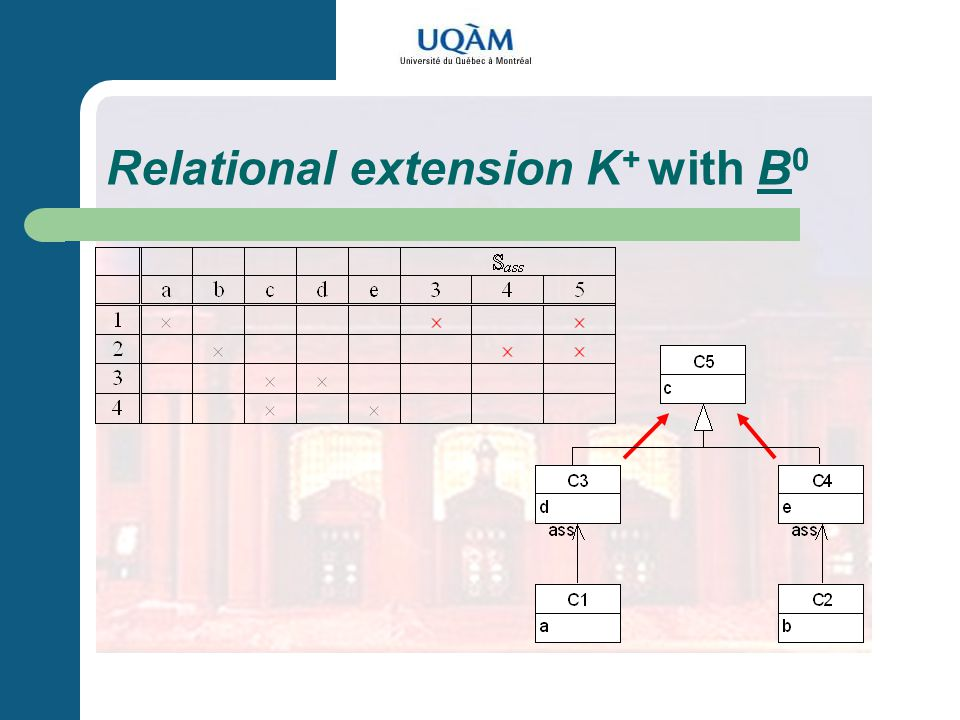 Relational extension K + with B 0