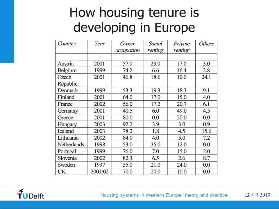 13 Housing systems in Western Europe: theory and practice 7-4-2010
