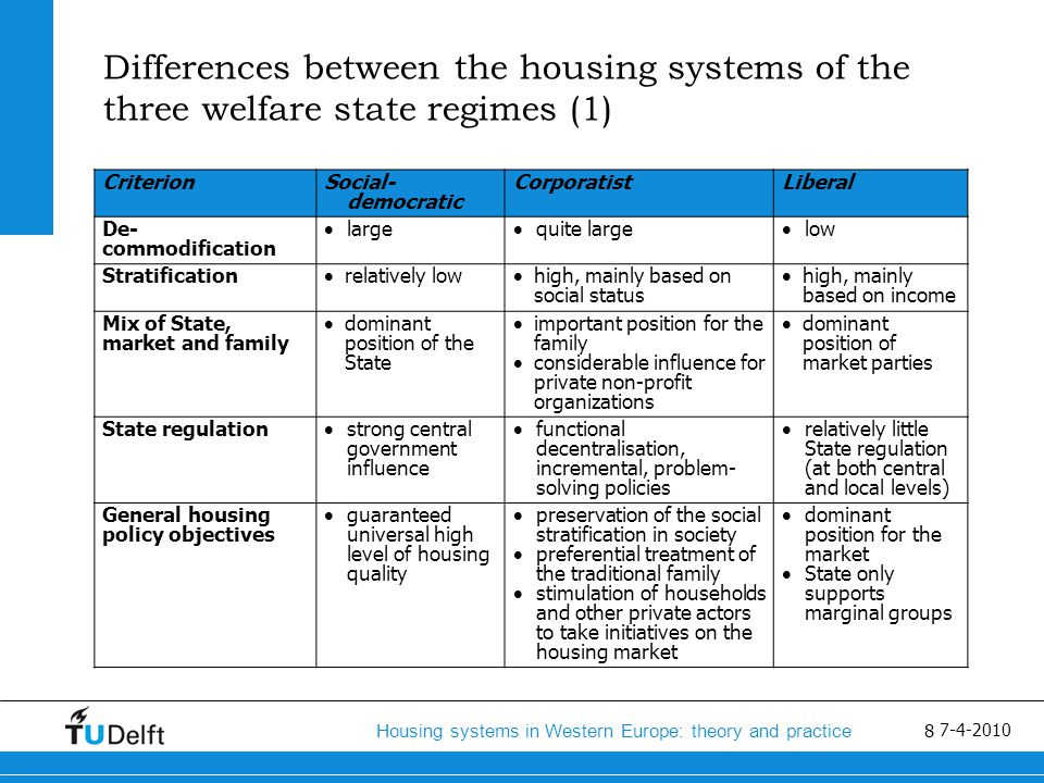 9 Housing systems in Western Europe: theory and practice 7-4-2010 Differences between the housing systems of the three welfare state regimes (2) CriterionSocial-democraticCorporatistLiberal Subsidization  large–scale production subsidies  subject subsidies for large target groups  segmented subsidies; specific arrangements for specific groups  means-tested subject subsidies  few production subsidies Price setting and price regulation  strong State influence on price setting and price regulation  moderate State influence  State regulation of prices to correct negative effects of the market  market determination of house prices Housing allocation  allocation on the basis of need  State intervention to correct the market  certain groups may be favoured in the allocation process  market determination of housing allocation in a large part of the housing stock  regulated allocation in a small part of the housing stock.
