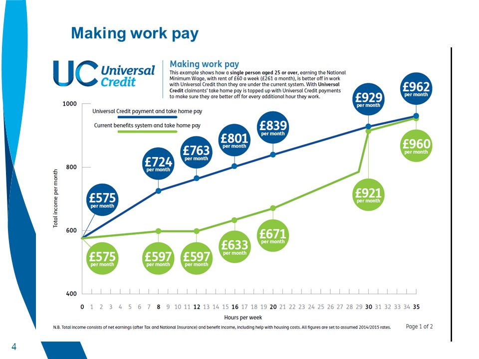 5 Universal Credit - one year on The first year of Universal Credit has seen major progress in delivering the main components of the new benefit across the country including: Universal Credit is available in 44 Jobcentres across Britain thousands of claimants benefiting from an easier single benefit payment sticking with them as they move into work – rather than the current mixture of 6 in and out of work benefits the Claimant Commitment is now in place in all British jobcentres 26,300 members of staff have been trained to provide job coaching, expert help and advice to encourage and motivate claimants in their search for work over 600,000 Claimant Commitments have been signed – resetting the relationship between benefit claimants and Jobcentre Plus help the roll-out of digital jobcentres will be complete by Autumn – placing wi-fi and computers in all jobcentres