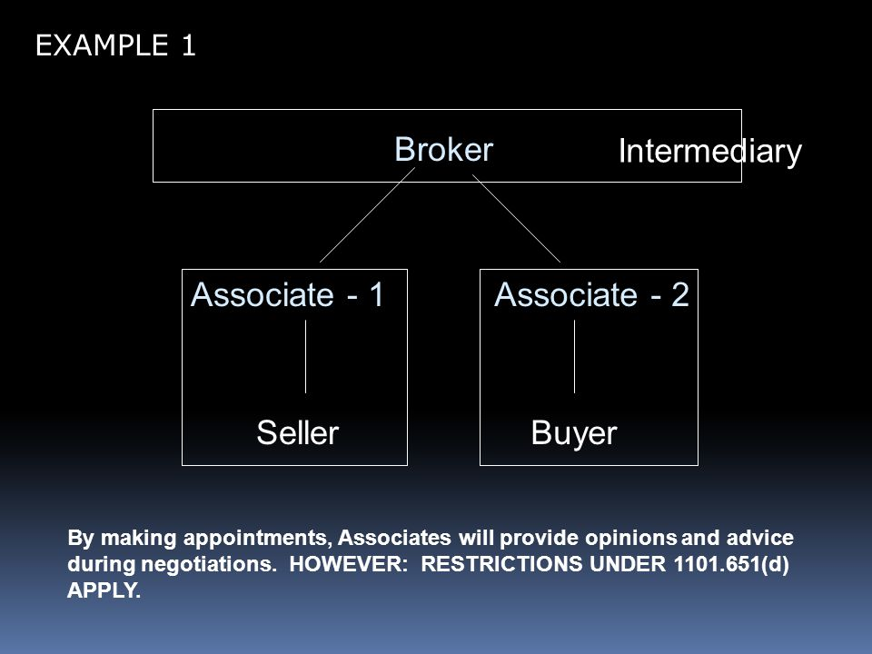 Broker Associate - 1Associate - 2 SellerBuyer Intermediary By making appointments, Associates will provide opinions and advice during negotiations.