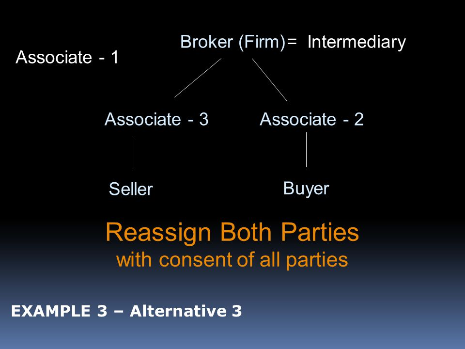 Broker (Firm) Associate - 3 Seller Buyer Reassign Both Parties with consent of all parties = Intermediary Associate - 2 Associate - 1 EXAMPLE 3 – Alternative 3