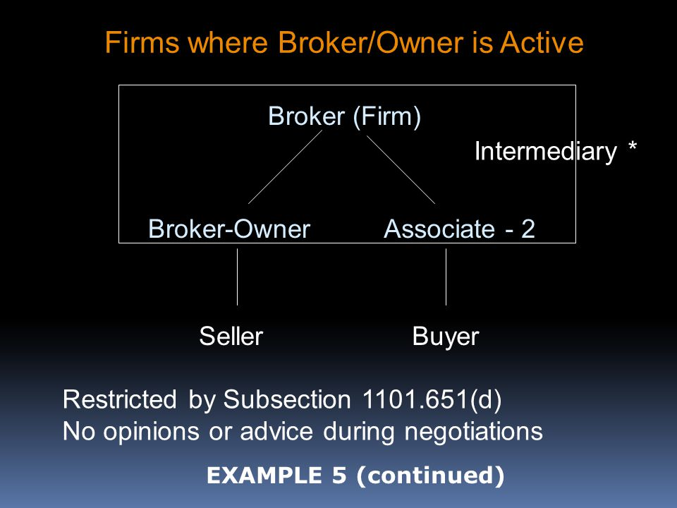Broker (Firm) Broker-OwnerAssociate - 2 SellerBuyer Intermediary * Restricted by Subsection 1101.651(d) No opinions or advice during negotiations Firms where Broker/Owner is Active EXAMPLE 5 (continued)
