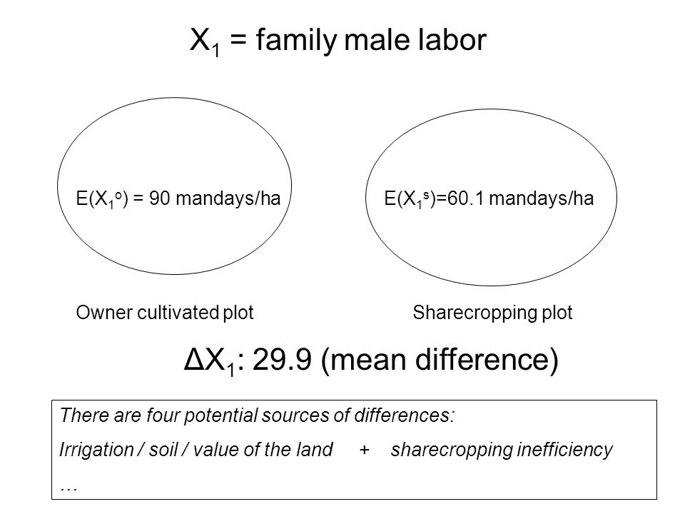 ΔX 1 : 29.9 (mean difference) X 1 = family male labor E(X 1 s )=60.1 mandays/ha Owner cultivated plotSharecropping plot E(X 1 o ) = 90 mandays/ha Ther