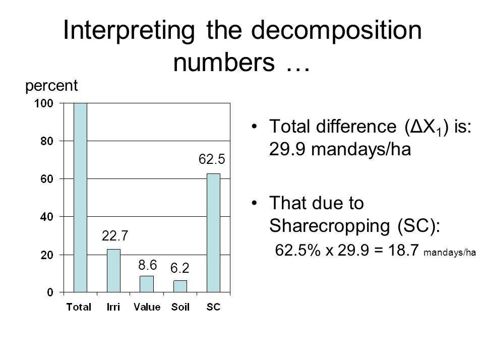 Interpreting the decomposition numbers … Total difference (ΔX 1 ) is: 29.9 mandays/ha That due to Sharecropping (SC): 62.5% x 29.9 = 18.7 mandays/ha percent 22.7 8.6 6.2 62.5