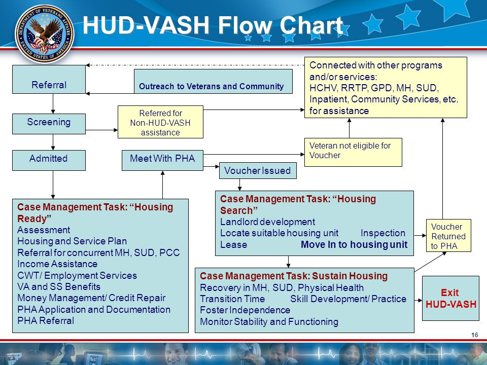 """16 Screening Admitted Referred for Non-HUD-VASH assistance Case Management Task: """"Housing Ready"""" Assessment Housing and Service Plan Referral for conc"""