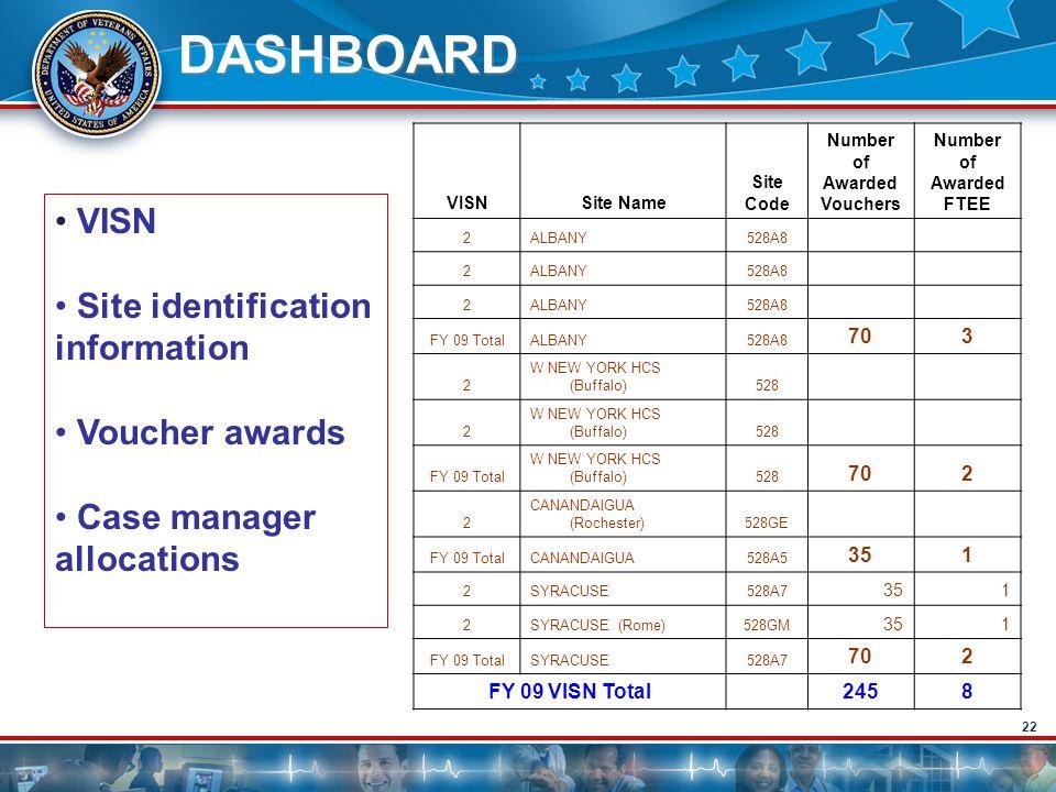 22 DASHBOARD VISN Site identification information Voucher awards Case manager allocations VISNSite Name Site Code Number of Awarded Vouchers Number of