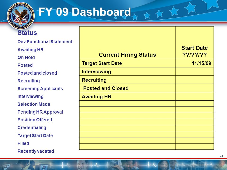 23 FY 09 Dashboard Current Hiring Status Start Date ??/??/?? Target Start Date 11/15/09 Interviewing Recruiting Posted and Closed Awaiting HR Status D